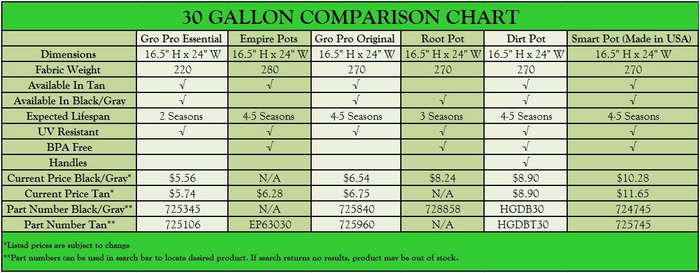 30 Gallon Tan Grow Bags