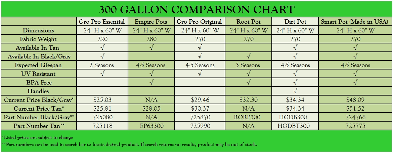 300 Gallon Grow Bags